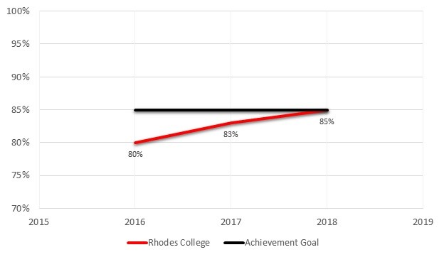 Graduation Rates within Six Years